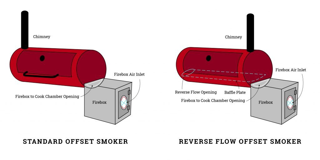 A BBQ smoker diagram of an offset smoker with all the main mechanical parts indicated